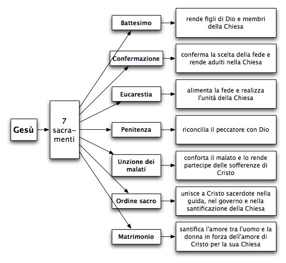 Risultati immagini per I 7 sacramenti.